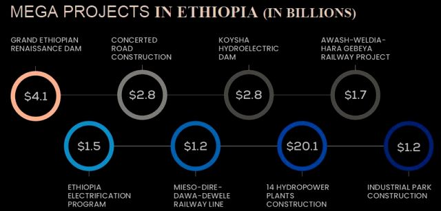best construction companies in ethiopia mega projects