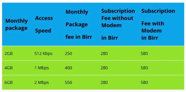 ethio telecom adsl limited fixed broadband internet