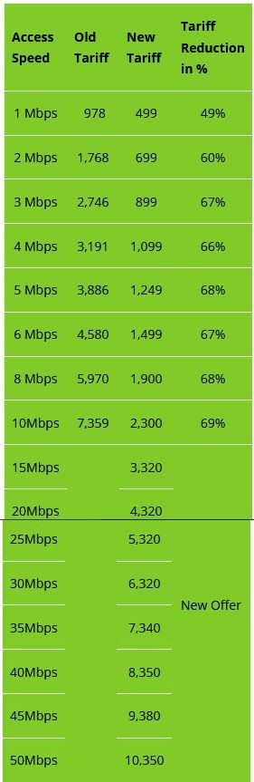 ethio telecom adsl unlimited fixed broadband internet residential