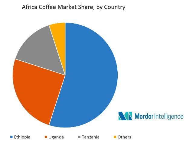 ethiopian coffee market largest in africa