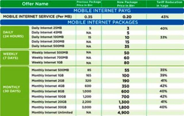 ethio telecom new tariff 2018